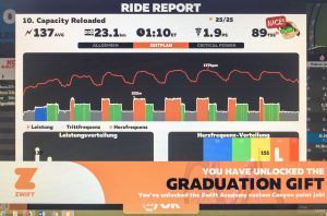 Much sweat and an amazing community – the 2018 Zwift Academy